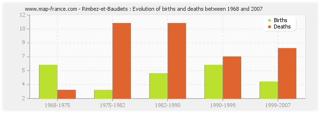 Rimbez-et-Baudiets : Evolution of births and deaths between 1968 and 2007