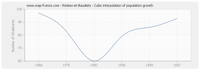 Rimbez-et-Baudiets : Cubic interpolation of population growth