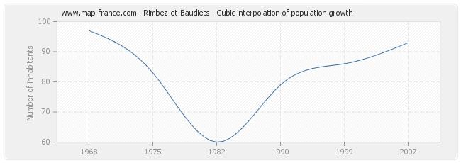 Rimbez-et-Baudiets : Cubic interpolation of population growth
