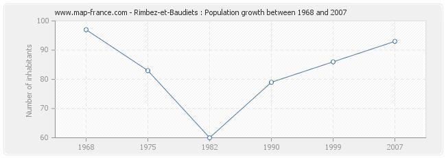 Population Rimbez-et-Baudiets