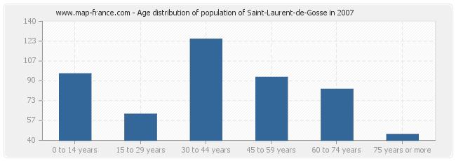 Age distribution of population of Saint-Laurent-de-Gosse in 2007