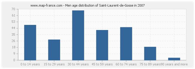 Men age distribution of Saint-Laurent-de-Gosse in 2007