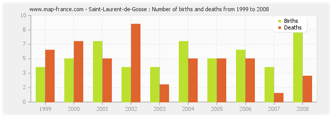 Saint-Laurent-de-Gosse : Number of births and deaths from 1999 to 2008