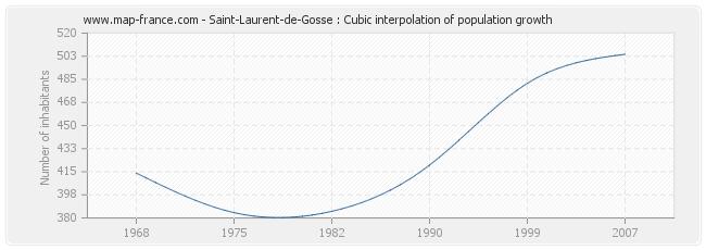 Saint-Laurent-de-Gosse : Cubic interpolation of population growth