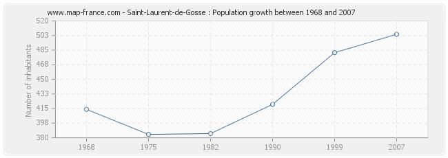 Population Saint-Laurent-de-Gosse