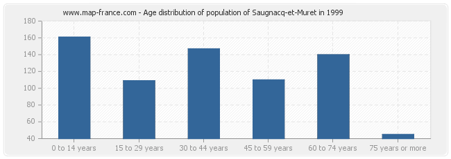 Age distribution of population of Saugnacq-et-Muret in 1999