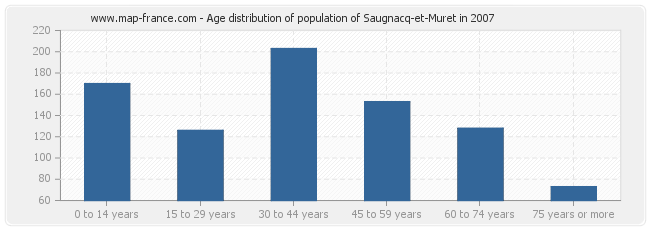 Age distribution of population of Saugnacq-et-Muret in 2007