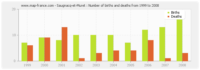 Saugnacq-et-Muret : Number of births and deaths from 1999 to 2008