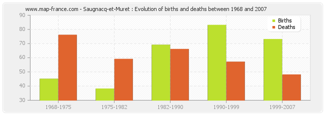 Saugnacq-et-Muret : Evolution of births and deaths between 1968 and 2007