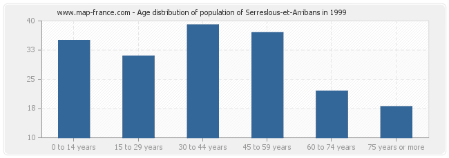 Age distribution of population of Serreslous-et-Arribans in 1999