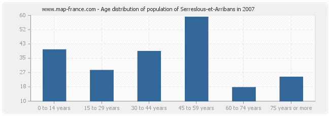 Age distribution of population of Serreslous-et-Arribans in 2007