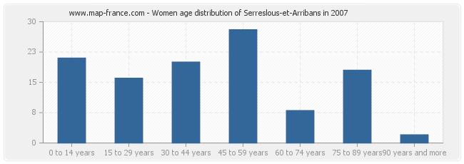 Women age distribution of Serreslous-et-Arribans in 2007