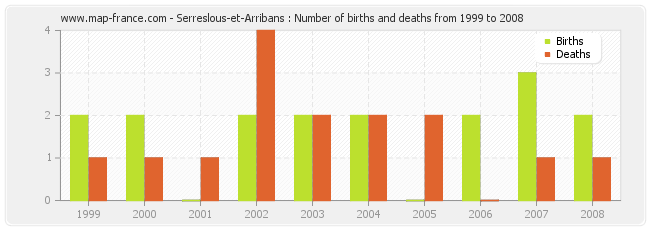 Serreslous-et-Arribans : Number of births and deaths from 1999 to 2008