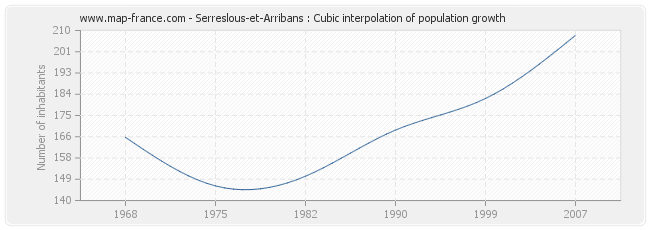 Serreslous-et-Arribans : Cubic interpolation of population growth