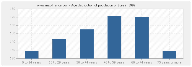 Age distribution of population of Sore in 1999