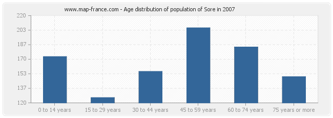 Age distribution of population of Sore in 2007