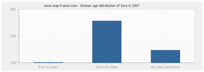 Women age distribution of Sore in 2007