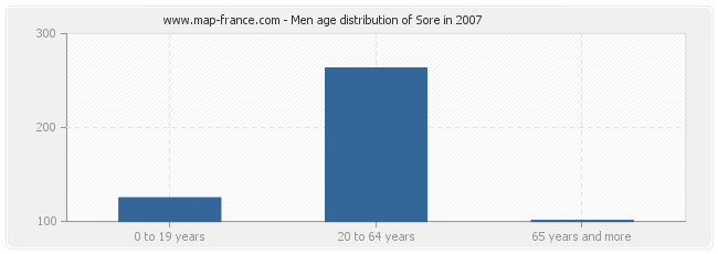 Men age distribution of Sore in 2007