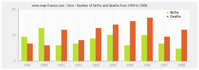 Sore : Number of births and deaths from 1999 to 2008