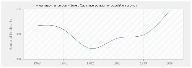Sore : Cubic interpolation of population growth