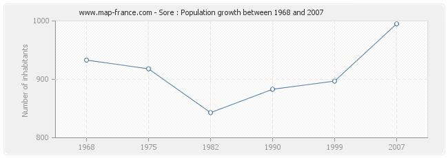 Population Sore
