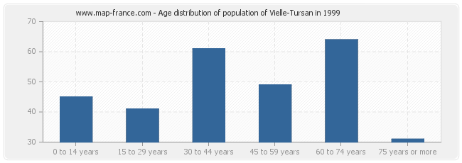 Age distribution of population of Vielle-Tursan in 1999