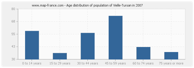 Age distribution of population of Vielle-Tursan in 2007