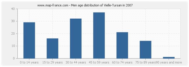 Men age distribution of Vielle-Tursan in 2007