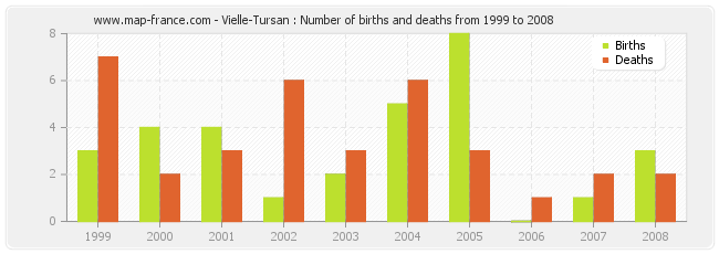 Vielle-Tursan : Number of births and deaths from 1999 to 2008