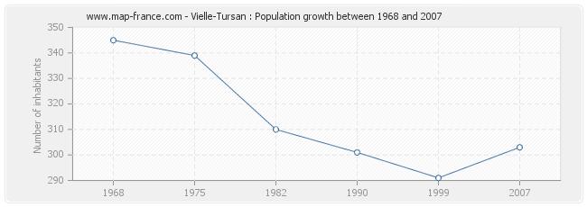 Population Vielle-Tursan