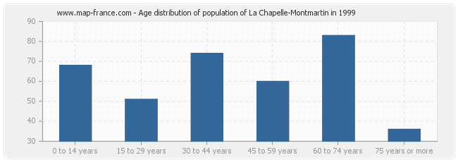 Age distribution of population of La Chapelle-Montmartin in 1999