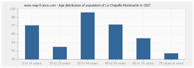 Age distribution of population of La Chapelle-Montmartin in 2007