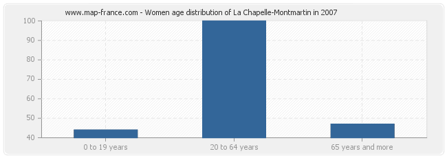 Women age distribution of La Chapelle-Montmartin in 2007
