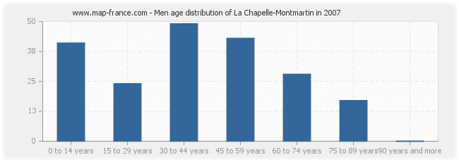 Men age distribution of La Chapelle-Montmartin in 2007