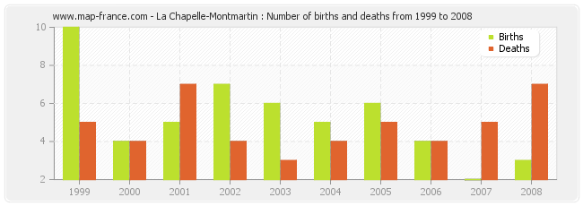 La Chapelle-Montmartin : Number of births and deaths from 1999 to 2008