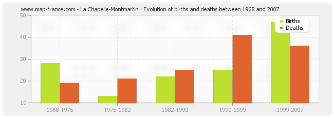 La Chapelle-Montmartin : Evolution of births and deaths between 1968 and 2007