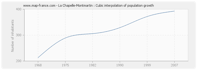 La Chapelle-Montmartin : Cubic interpolation of population growth