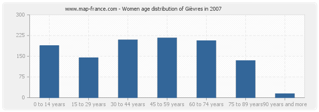Women age distribution of Gièvres in 2007