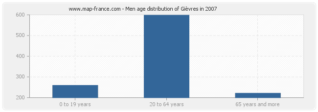 Men age distribution of Gièvres in 2007