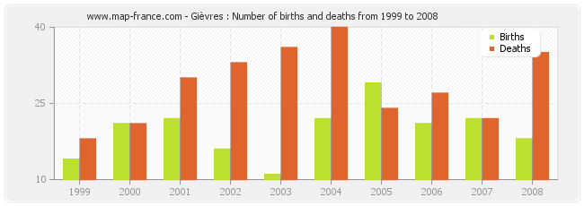 Gièvres : Number of births and deaths from 1999 to 2008