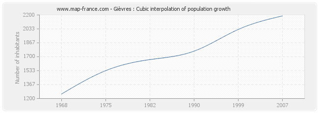 Gièvres : Cubic interpolation of population growth