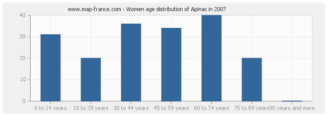 Women age distribution of Apinac in 2007