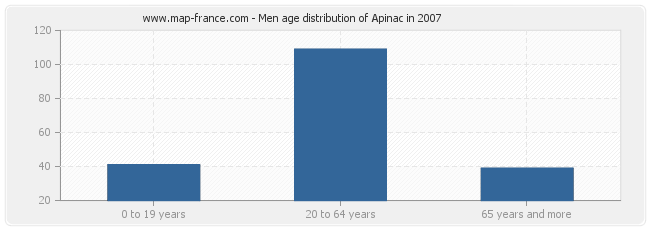 Men age distribution of Apinac in 2007