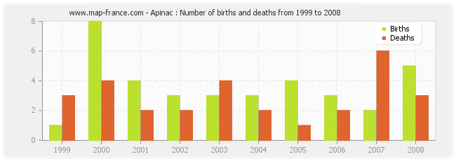 Apinac : Number of births and deaths from 1999 to 2008