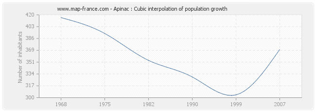 Apinac : Cubic interpolation of population growth