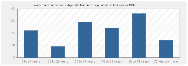 Age distribution of population of Arcinges in 1999