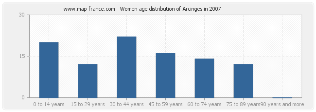 Women age distribution of Arcinges in 2007