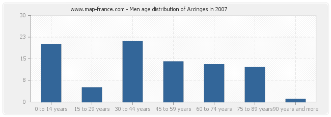 Men age distribution of Arcinges in 2007
