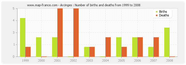 Arcinges : Number of births and deaths from 1999 to 2008