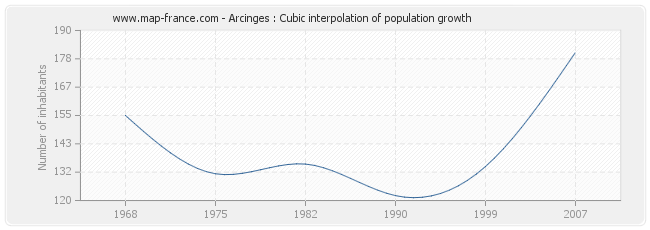Arcinges : Cubic interpolation of population growth